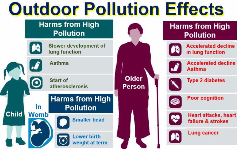 We Need to Fix Our Air Pollution Problems! by Jeremy L ...