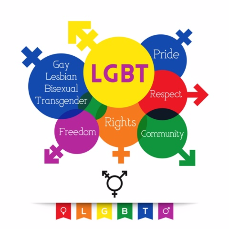 Gay and lesbian harrasment